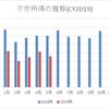 【資産運用】2019年5月の配当金・分配金