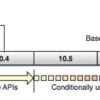 Deployment TargetとBase SDKと互換性について
