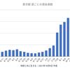 東京60人 新型コロナ 感染確認 5週間前の感染者数は1,853人