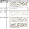 内部統制の不備の実例を知ろう(2017年1月~)