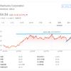 【モメンタム投資】直近高値を更新したスターバックス(SUBX)を65ドルで「エイヤァ!!」と購入しました