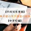 【平成30年度版】東京都の学力調査の結果を見てみる【中学校編】