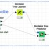 【KNIME】データ解析の妥当性を検証する交差検証(Cross Validation)のKNIME Workflow