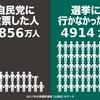 日本の人権問題の取り組みの悪さ 国連人権差別撤廃委が  日本を審査