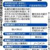 【独自】「衆院5議員側に500万円」…IR汚職 中国企業側がメモ - 読売新聞(2020年1月3日)
