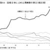北海道と沖縄の消費税を0%に減税すべき