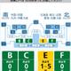 JAL国内線で、羽田空港内の「搭乗口に近い保安検査場」や「空いてる保安検査場」を調べる方法