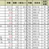 東京スポーツ杯2歳ステークスの予想