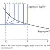 非集計ケインジアン経済における需給とCovid-19危機への応用