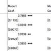 Macで、回帰系の手法の結果を、Excelに貼るだけの状態で出力する関数