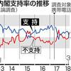 内閣支持9ポイント急落38% 改ざん「首相に責任」66% 共同世論調査 - 東京新聞(2018年3月19日)
