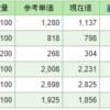 【株式投資】保有株の含み損益(2019年9月30日時点)