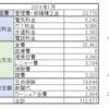 薄くて赤い財布で金運はどうなったのか~1月の家計簿