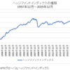 ヘッジファンドは2019年プラス転換(+8.62%)したが引き続き厳しい環境