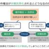 図解で書評 『「表現の自由」の守り方』山田太郎