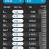【サブ3目指して】板橋Cityマラソンの作戦
