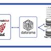 Datoramaがフリークアウトの「Red」と連携開始