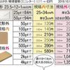 郵便局の「規格外郵便」てこんなに安かったの? 宅急便だと¥1000超が、¥350。
