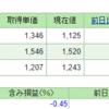 先物指数ポジションと日経平均株価との比相関性からみる売り時は?