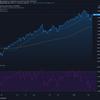 2021-3-16 週明け米国株の状況