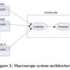 ネットワークアプリケーションの依存関係の自動抽出と可視化に関する論文