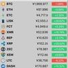 ビットコイン下落200万を下回るがアルトコインが伸びている!