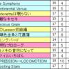 【ミリシタ】親指勢によるクリア&フルコン難易度表