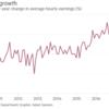 アメリカ失業率低下!