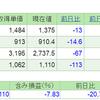 2019.3.28(木) 資産状況