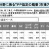 日米貿易交渉を、国内改革に利用すべき。農業はTPP以上に自由化し、サービス分野で、ゆうちょ銀行等の完全民営化を!