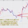 FX米ドル見通しチャート分析|環境認識、初心者へ2020年9月第1週