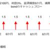 債券の基礎(5)デュレーション
