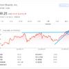 【モメンタム投資】直近高値を更新したヤム・ブランズ(YUM)を90.5ドルで「エイヤァ!!」と購入しました