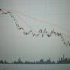 株価は下値抵抗線を突破して底値を模索する動き!