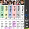 2020/08/07多摩川全レース予想