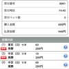 シルクロードS(G3)&根岸S(G3) 結果