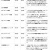 2020/01/26  練習日記:週次レビュー のコピー(ブログ投稿用)