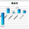2019年2月4週目の積立投信運用成績
