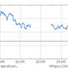 日経平均は材料なくドル円相場連動。チャートは良好。