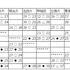【ハンドボール】~4/29関東学生春季リーグ結果