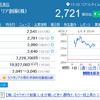 ラクオリア創薬の株価 テンバガー(10倍株)への軌跡②