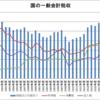 国の一般会計税収(1989~2019年度)