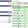2020年06月22日(月)投資状況報告