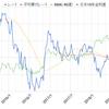 外貨 米ドル【USD】約14万円分を買付 2018年8月