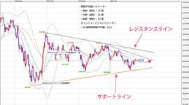 週間テクニカル分析レポート 2019/11/04~2019/11/08