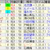 第70回安田記念(GI)