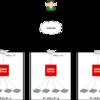 AWS上にEC2 + RDS(MySQL)の構成でZabbix4.0を構築する