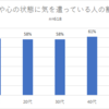 日本人の心理カウンセリング利用率はアメリカ人の1/40!?