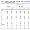 級内相関係数 (ICC) Case2のサンプルサイズ計算はどうやる?