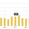 【運営報告】ブログ開設から半年!Amazonが頑張ってる感